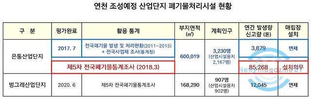 연천 조성예정 산업단지 폐기물처리시설 현황.jpg